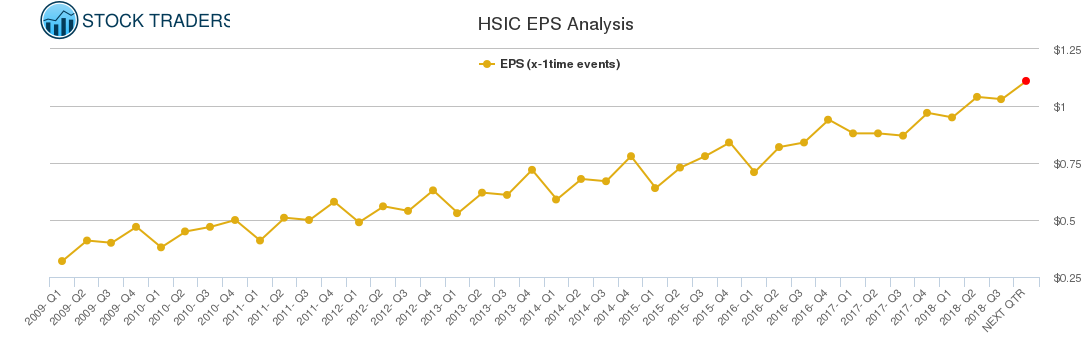 HSIC EPS Analysis