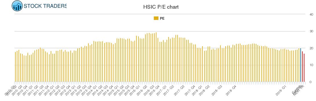 HSIC PE chart
