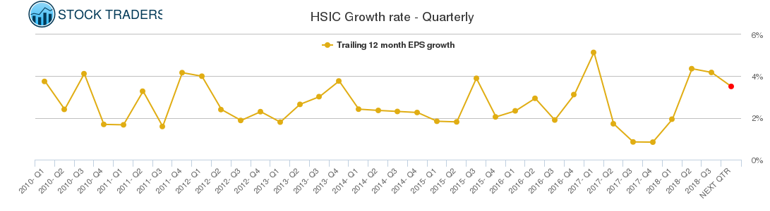 HSIC Growth rate - Quarterly