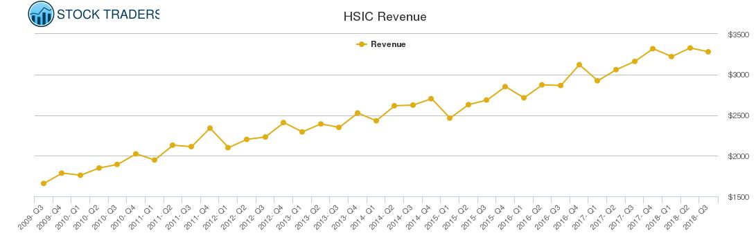 HSIC Revenue chart