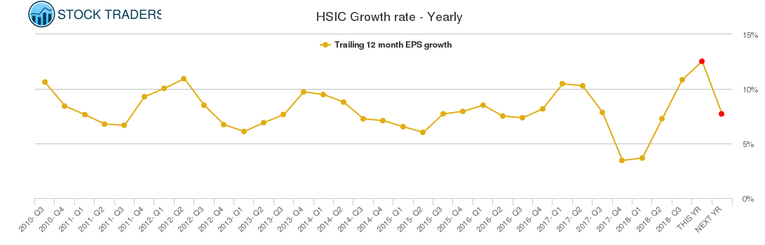 HSIC Growth rate - Yearly