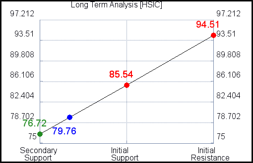 HSIC Long Term Analysis