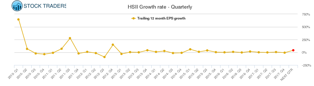 HSII Growth rate - Quarterly