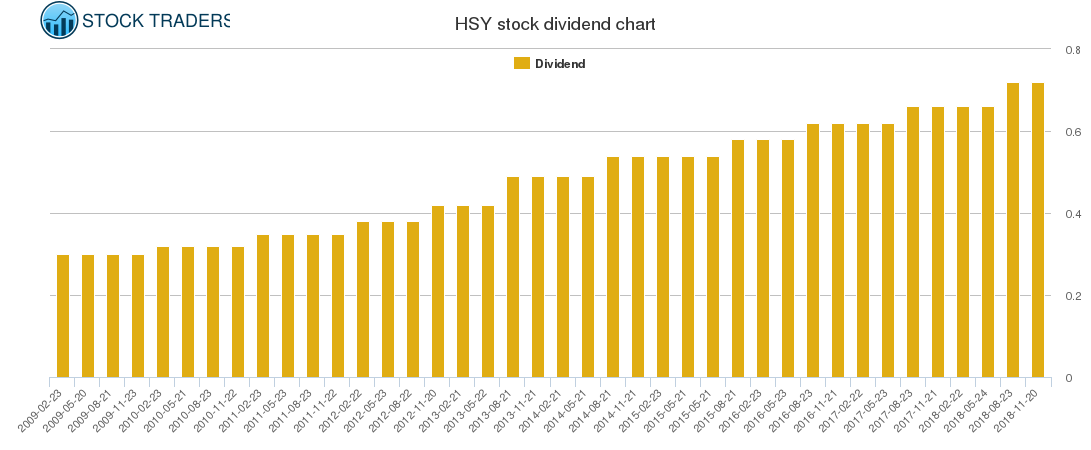 HSY Dividend Chart