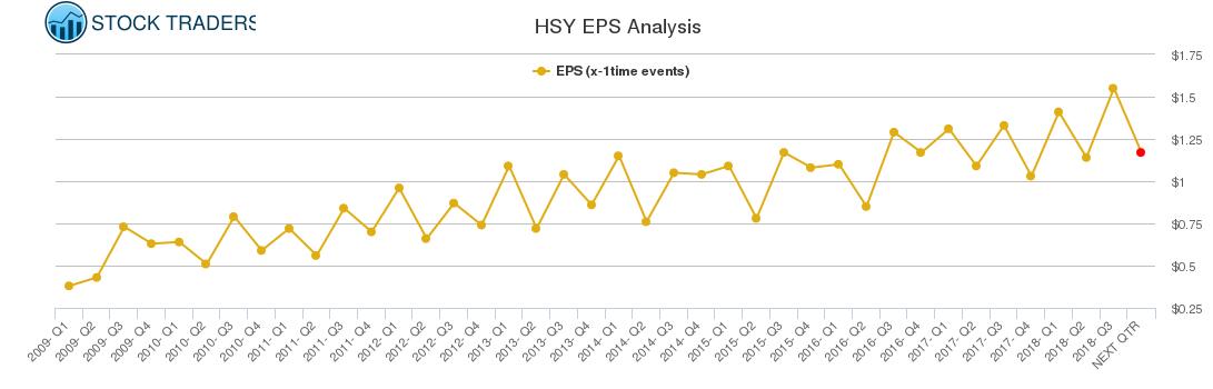 HSY EPS Analysis