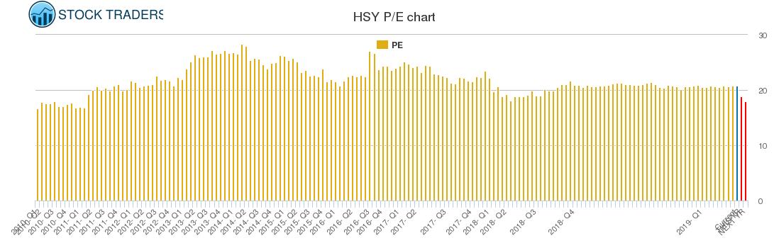 HSY PE chart