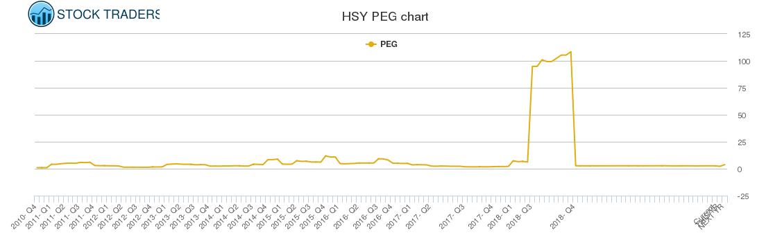 HSY PEG chart