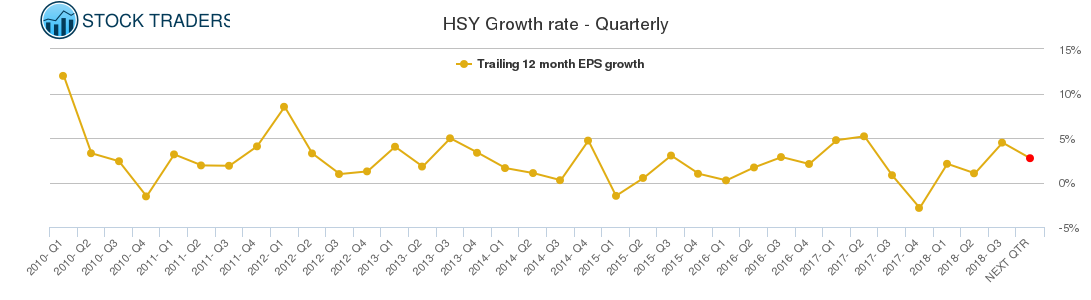 HSY Growth rate - Quarterly