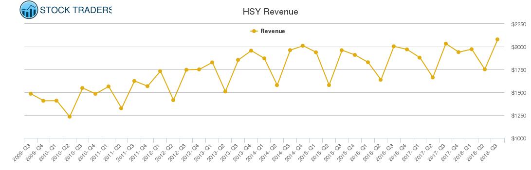 HSY Revenue chart
