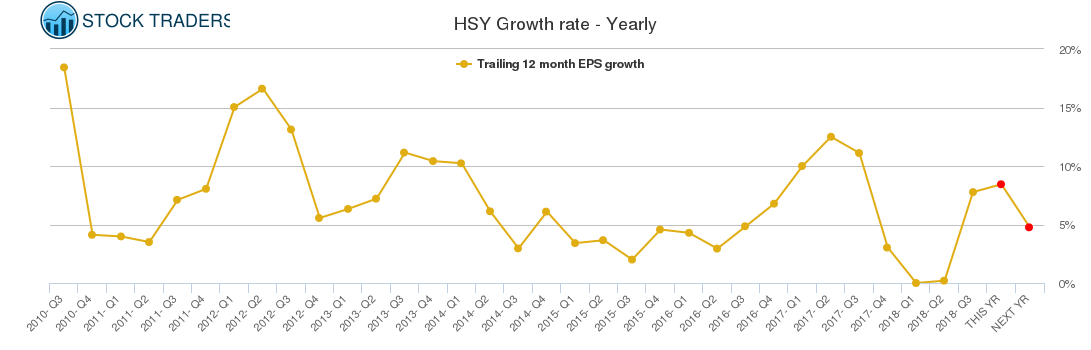 HSY Growth rate - Yearly