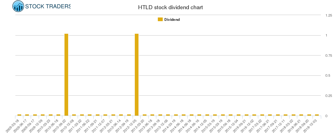 HTLD Dividend Chart
