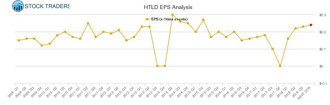 HTLD EPS Analysis