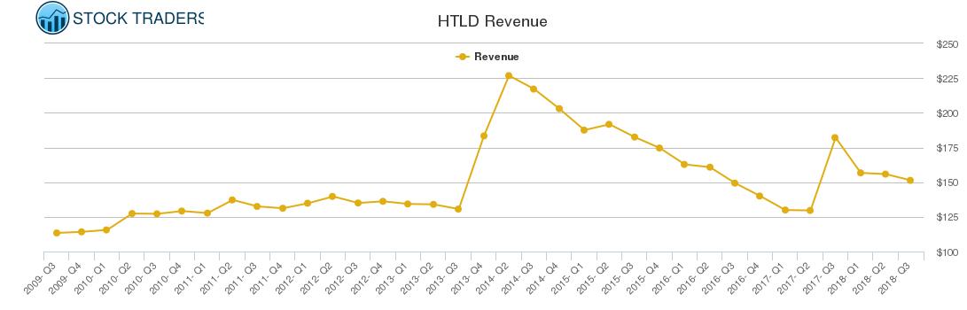 HTLD Revenue chart