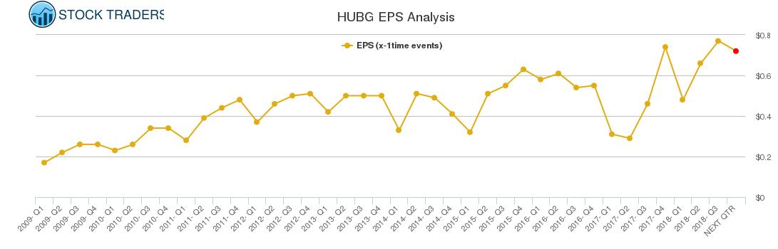 HUBG EPS Analysis