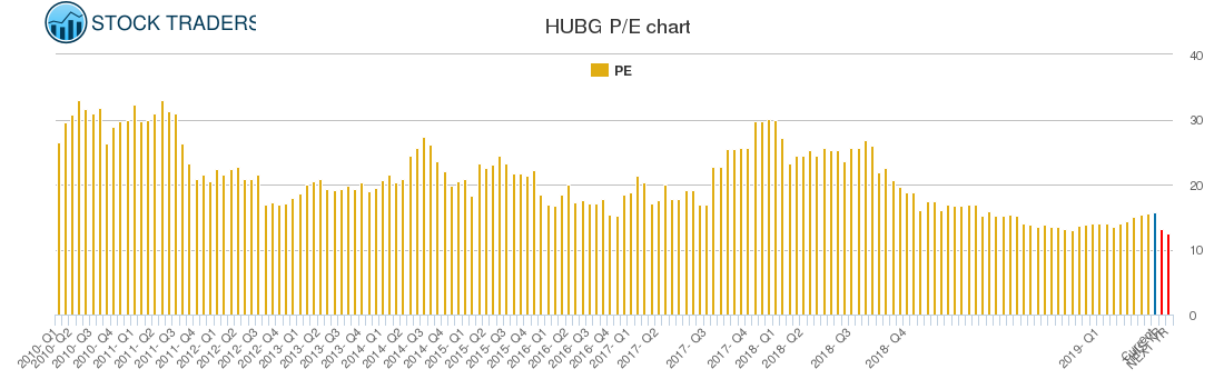 HUBG PE chart