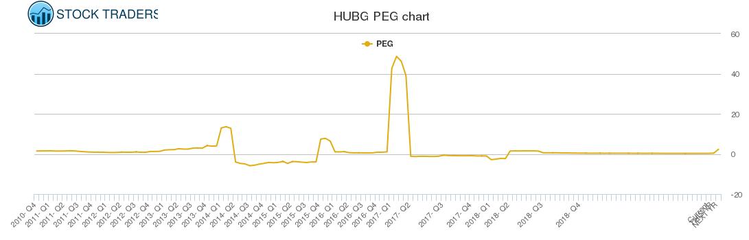 HUBG PEG chart