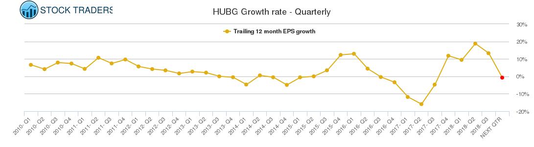 HUBG Growth rate - Quarterly