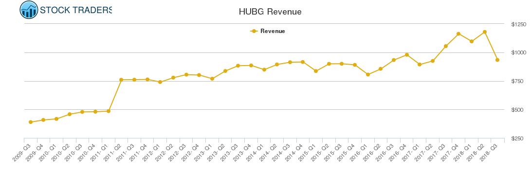HUBG Revenue chart