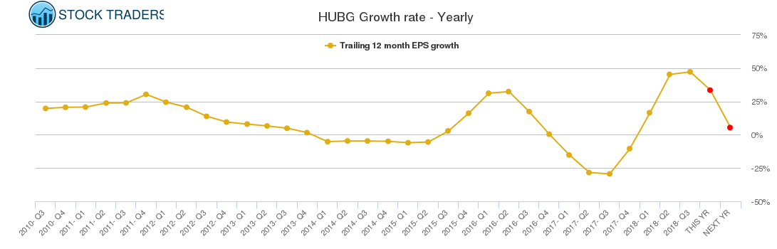 HUBG Growth rate - Yearly