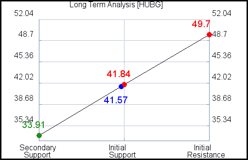 HUBG Long Term Analysis