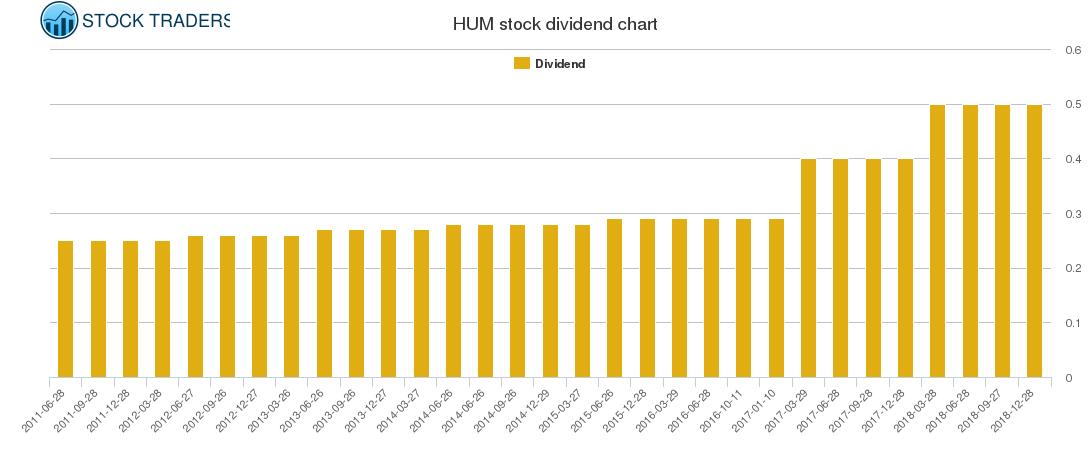 HUM Dividend Chart