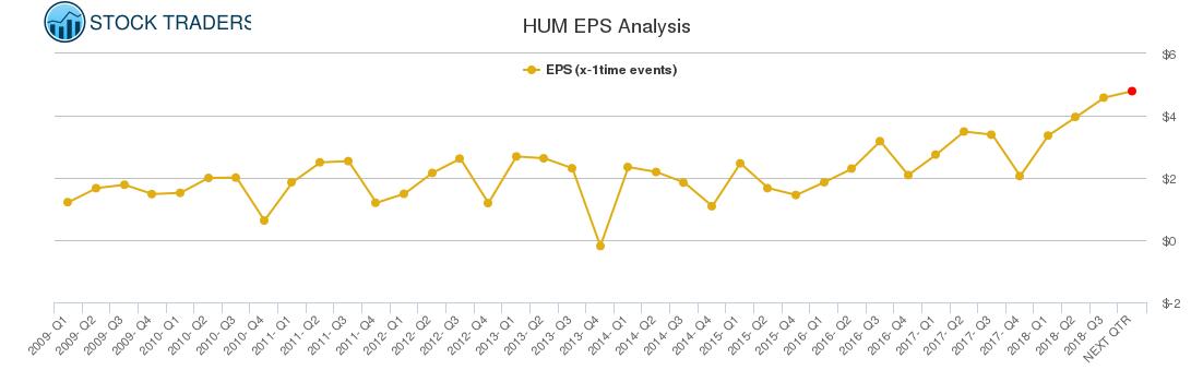 HUM EPS Analysis