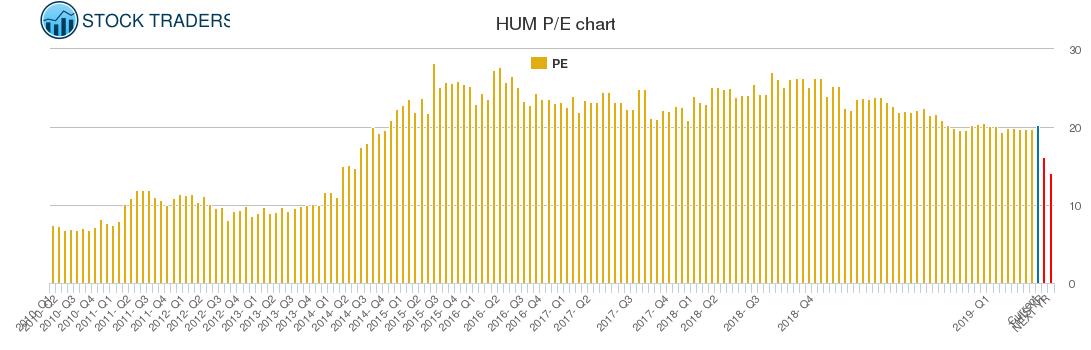 HUM PE chart
