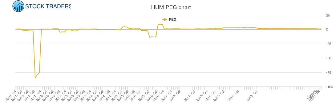 HUM PEG chart