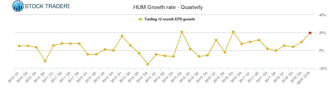 HUM Growth rate - Quarterly