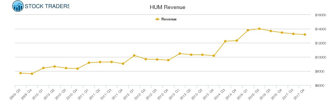 HUM Revenue chart