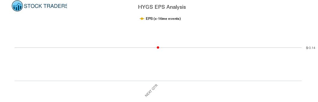 HYGS EPS Analysis