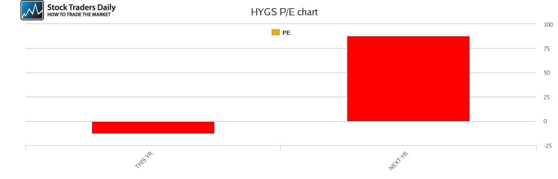 HYGS PE chart