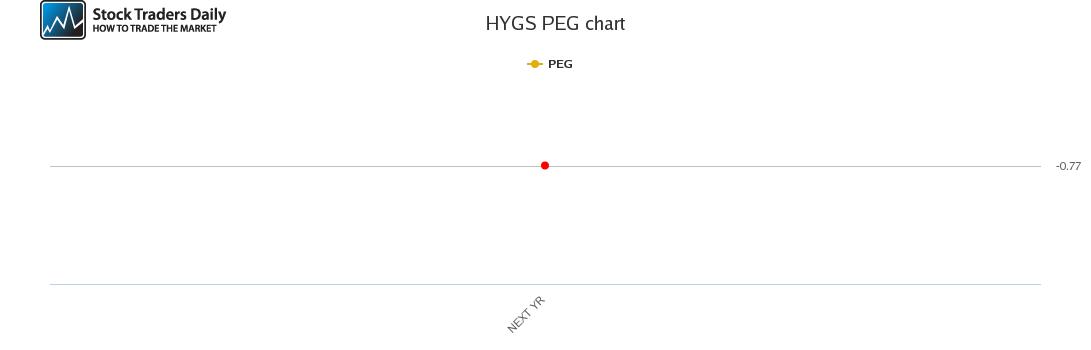 HYGS PEG chart