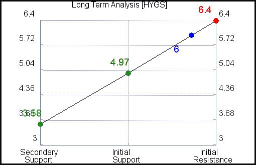HYGS Long Term Analysis