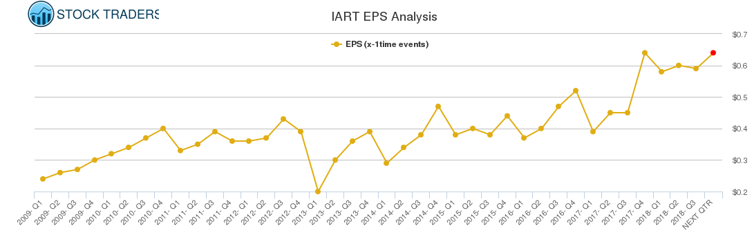 IART EPS Analysis