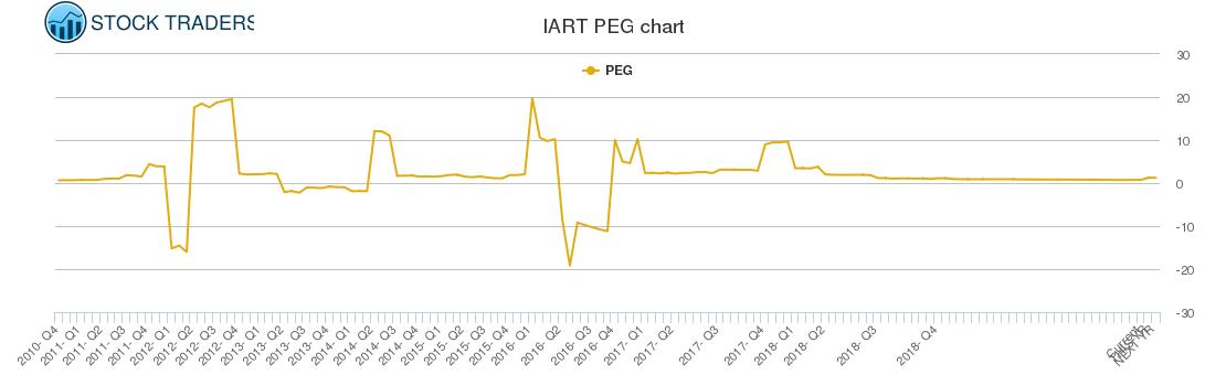 IART PEG chart