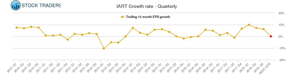 IART Growth rate - Quarterly