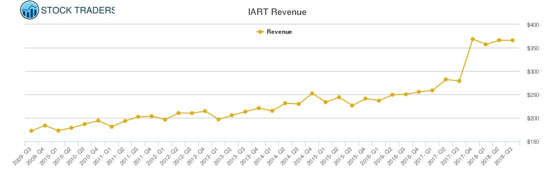 IART Revenue chart