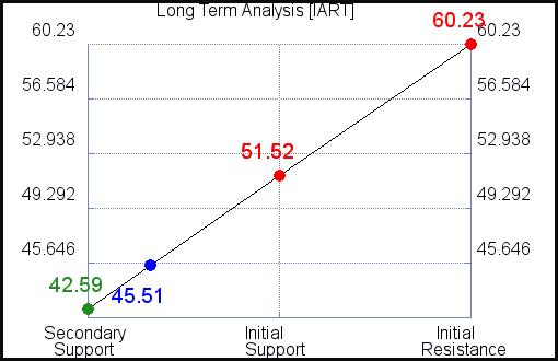 IART Long Term Analysis