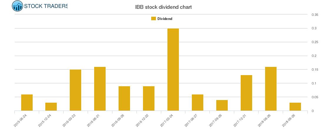 IBB Dividend Chart