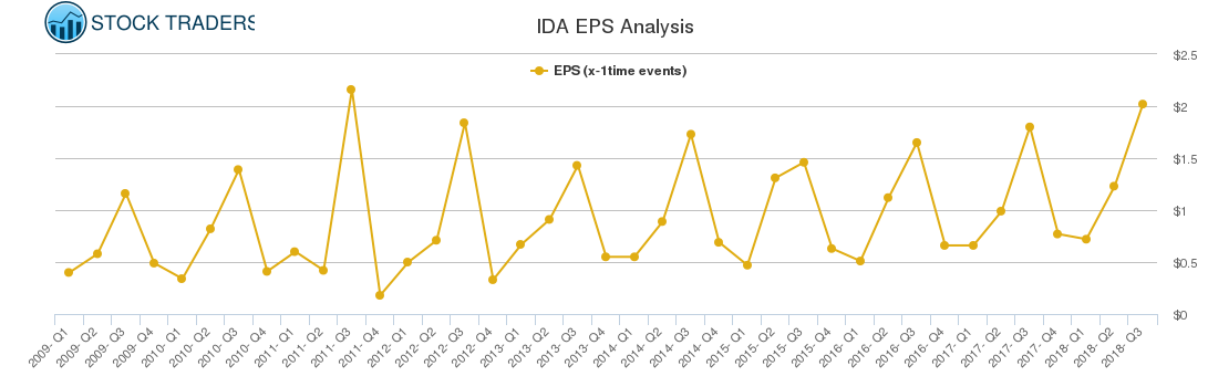 IDA EPS Analysis
