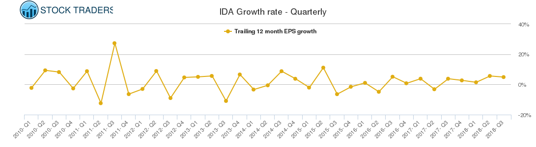IDA Growth rate - Quarterly