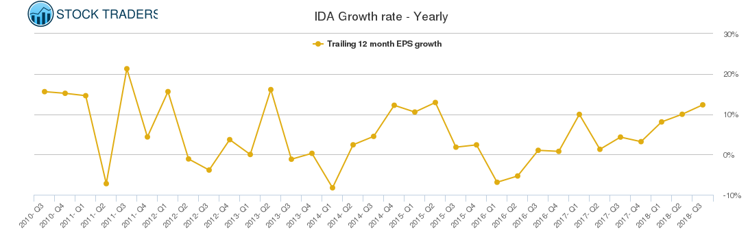 IDA Growth rate - Yearly