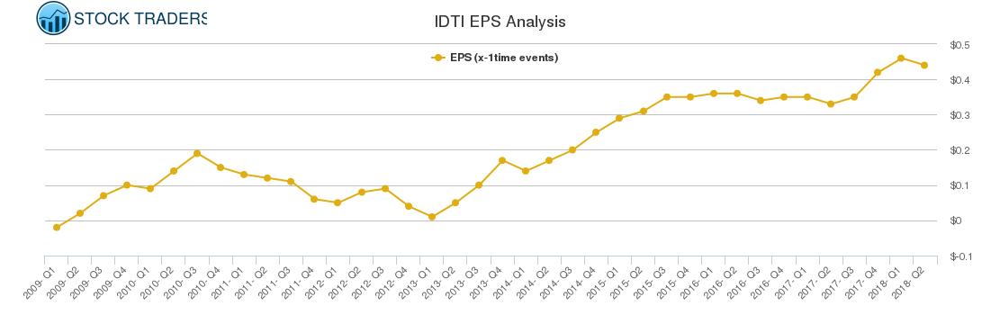 IDTI EPS Analysis