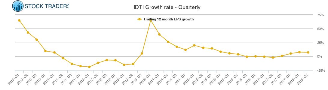 IDTI Growth rate - Quarterly
