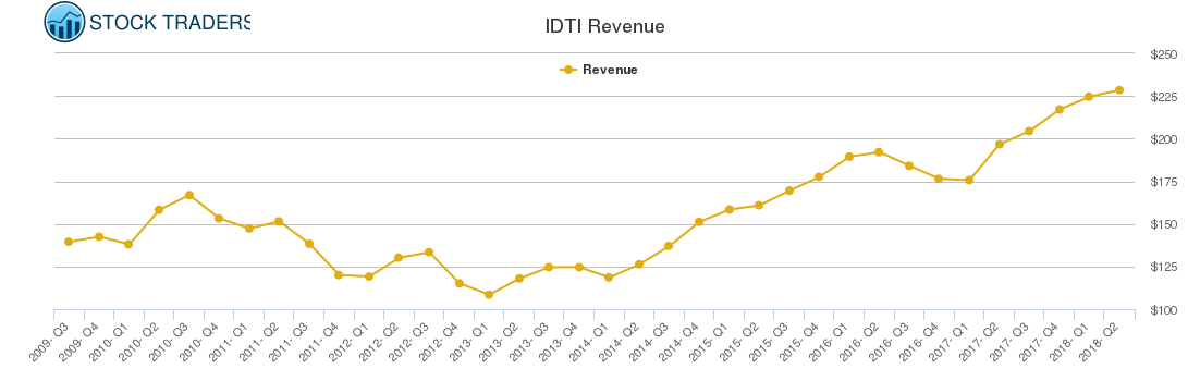 IDTI Revenue chart