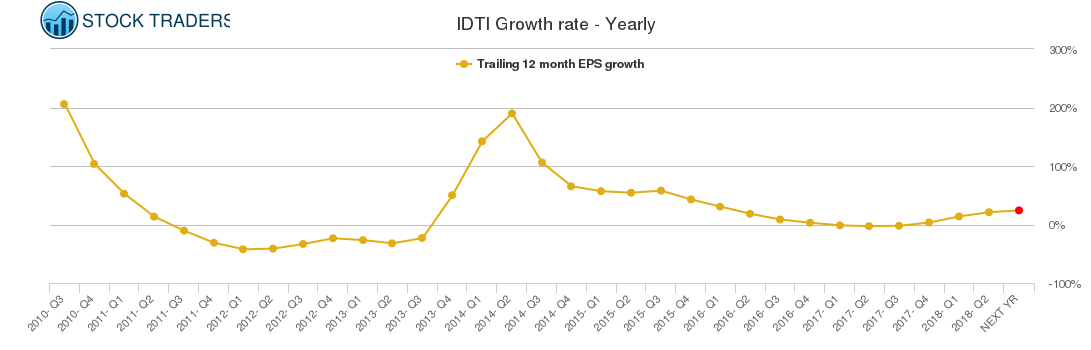 IDTI Growth rate - Yearly