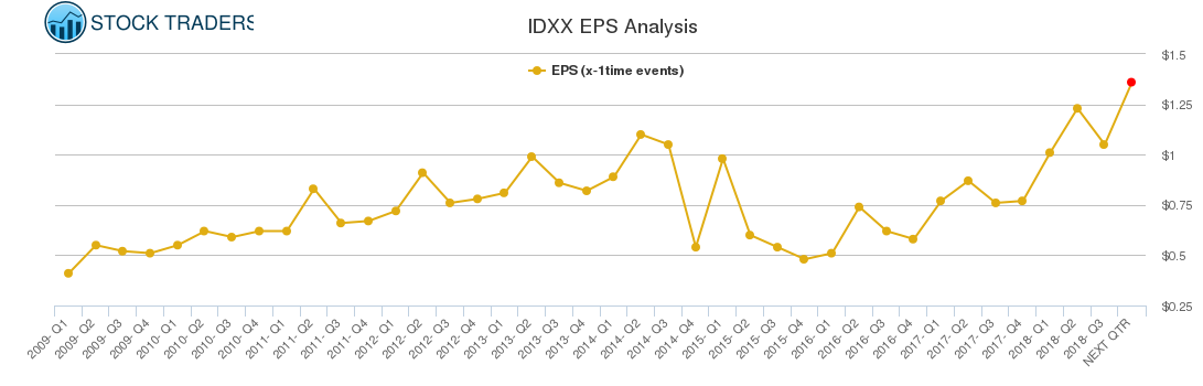 IDXX EPS Analysis