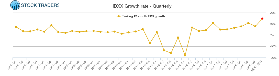IDXX Growth rate - Quarterly