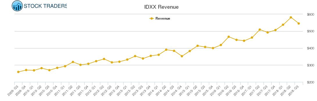 IDXX Revenue chart
